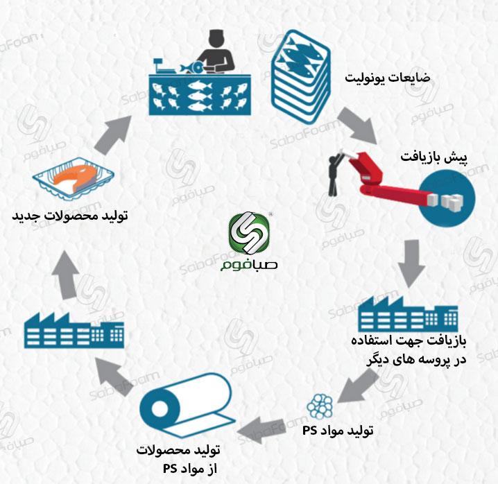 بازیافت یونولیت
